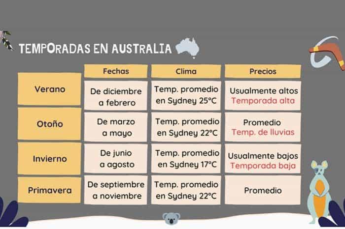 Cuándo viajar a Australia