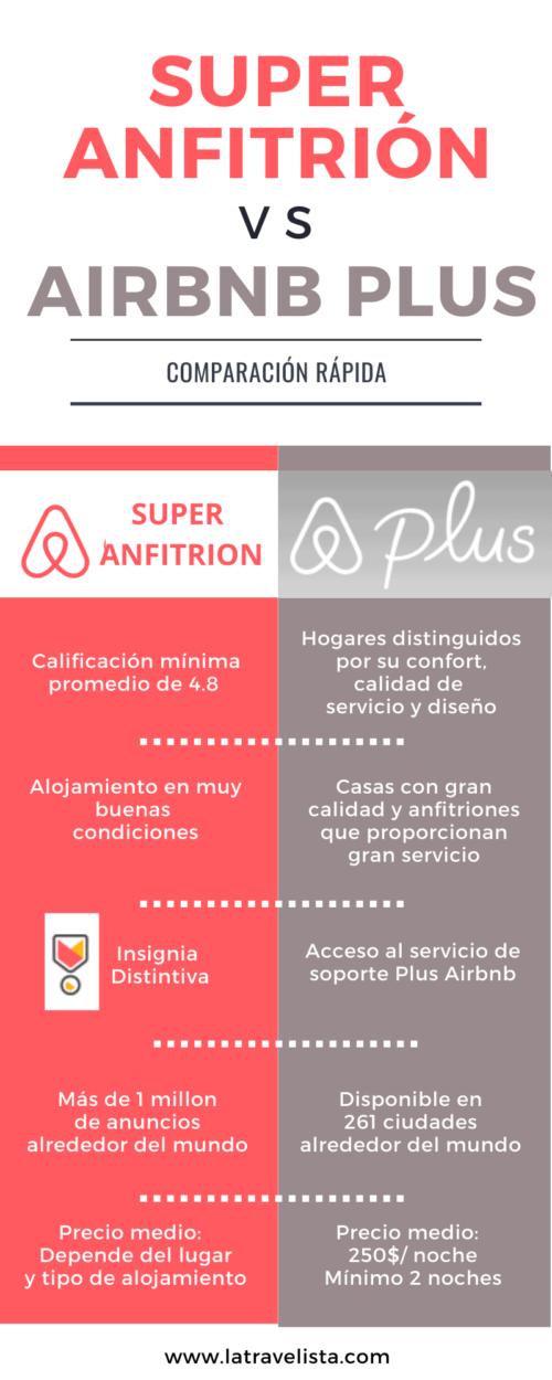 Comparación Airbnb Plus vs Superanfitrión