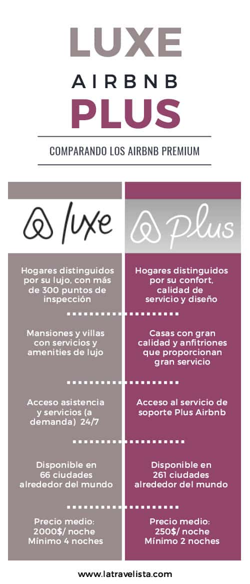 Diferencias Airbnb Luxe y Airbnb Plus